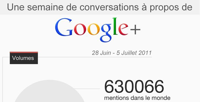 Une infographie sur Google+ en France