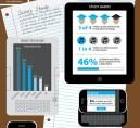 Infographie : Les étudiants aiment la technologie