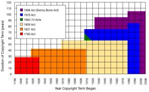 copyright-term-chart