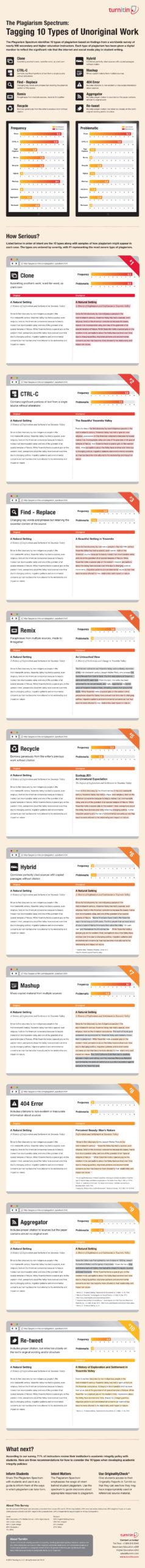 Turnitin Spectrum of Plagiarism Infographic