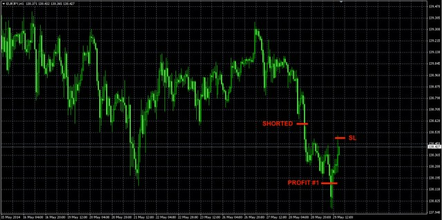 EURJPY Forex trade may29