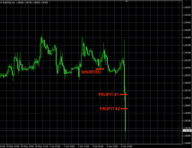 Forex EURUSD short trade June 5