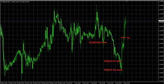 GBPUSD Forex trade June 3