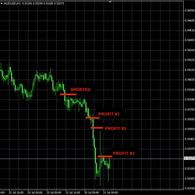 AUDUSD short trade July 30