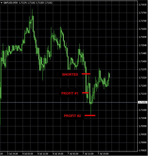 GBPUSD trade July 7