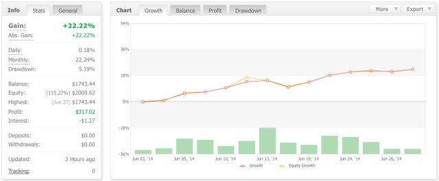 Forex Trading Results June 2014