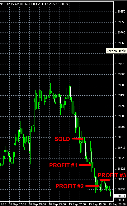 EURUSD SHORT trade Sep19