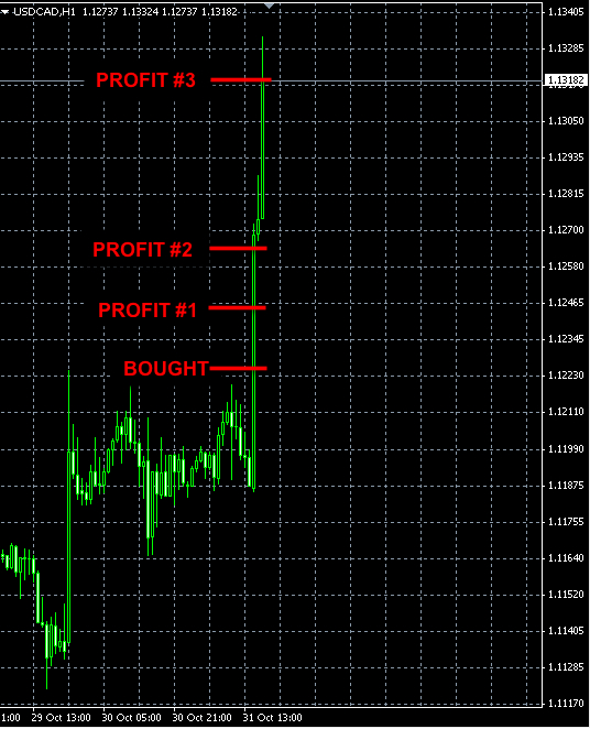 USDCAD forex news trade oct31