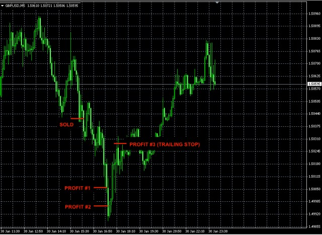 Best Forex Signal GBPUSD jan30