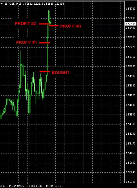 Best Forex Signal GBPUSD Jan14