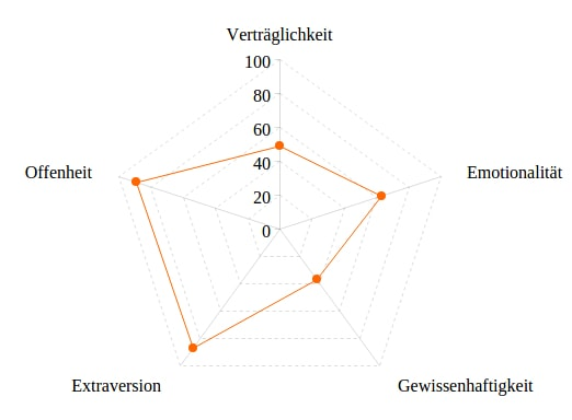 Dating-Psychologie-Test
