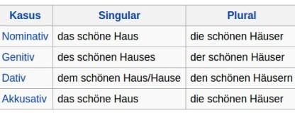 Deklination In Der Deutschen Grammatik Aufgaben Plakos Online Tests