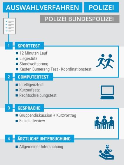 c51afa15092620 Bundespolizei Ausbildung - Auswahlverfahren und Eignungstest - Plakos Online -Tests
