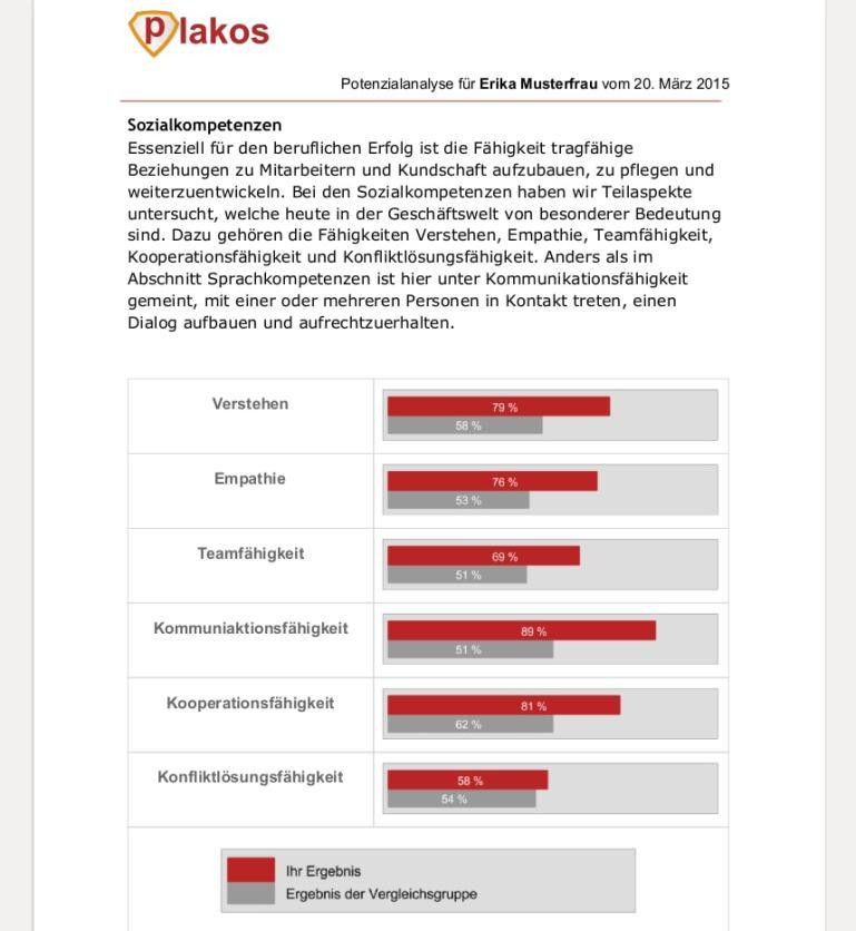 Potenzialanalyse Test für Fach- und Führungskräfte