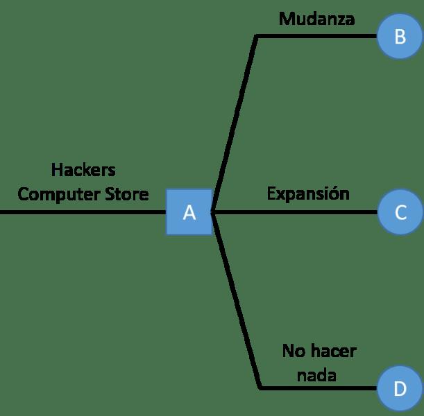 diagrama de árbol de decisión