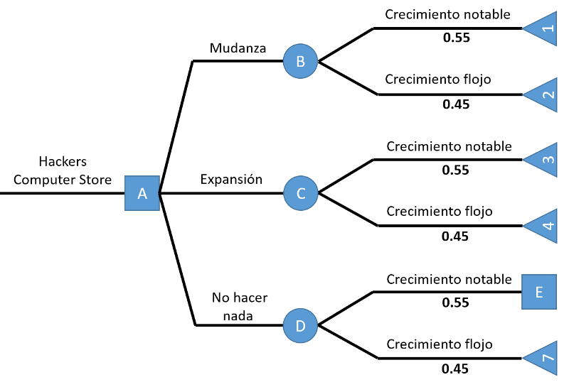 árbol de decisiones