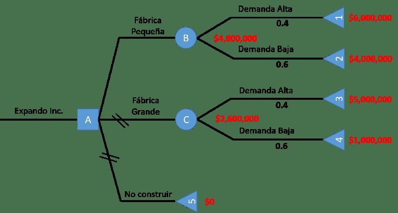 árbol de decisión completo