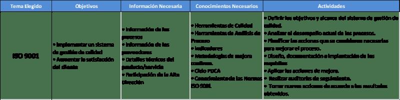Ejemplos de temas de tesis para Ingeniería Industrial y Administración Iso 9001