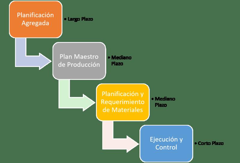 Jerarquía de planes producción