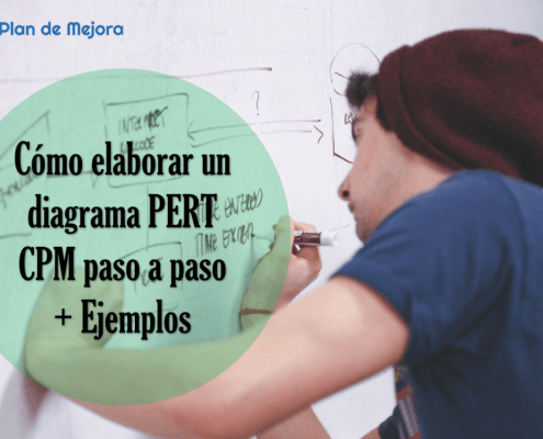 diagrama PERT CPM