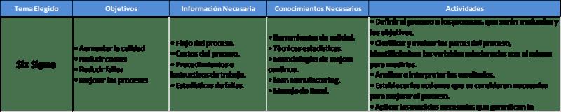 Ejemplos de temas de tesis para Ingeniería Industrial y Administración six sigma