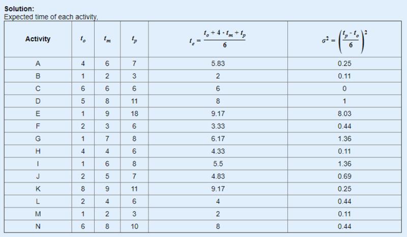 Herramienta online gratis para calcular ruta crítica y diagrama PERT CPM