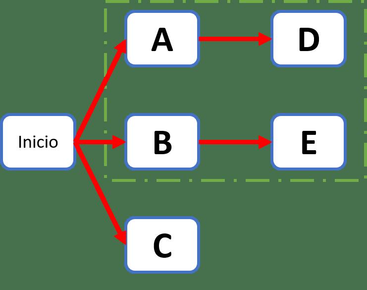 Como Elaborar Un Diagrama Pert Cpm Paso A Paso Ejemplos