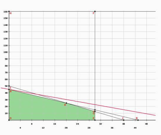 ejercicio 5 programación lineal método gráfico