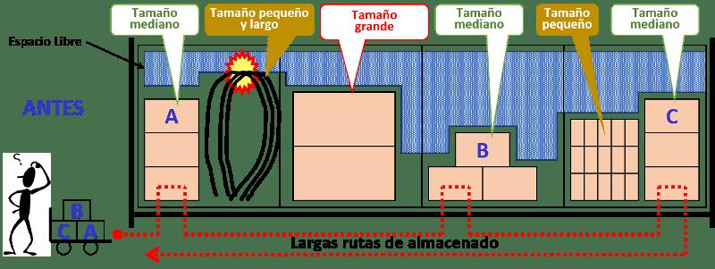 técnicas de almacenamiento técnica 1 antes