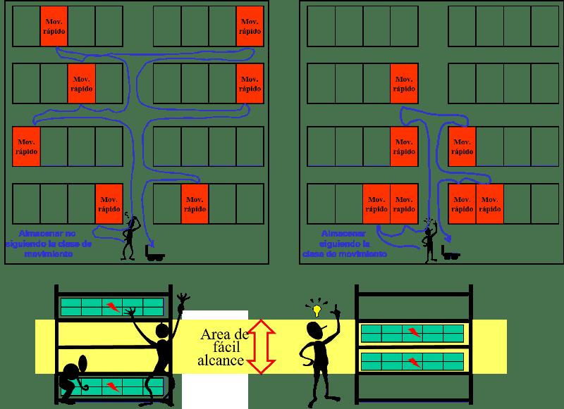 técnica 7
