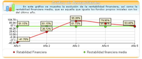 Análisis de Viabilidad Económica