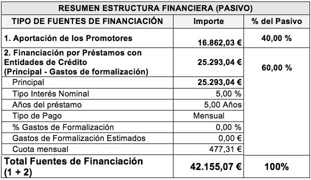 plan de financiación