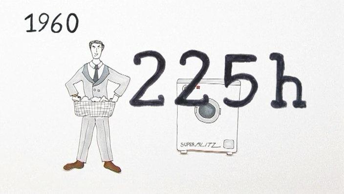 Zeichnung: Ein Mann mit einem Wäschekorb in der Hand; neben ihm eine Waschmaschine (dabei auch die Zahlen 1960 und 225 h).
