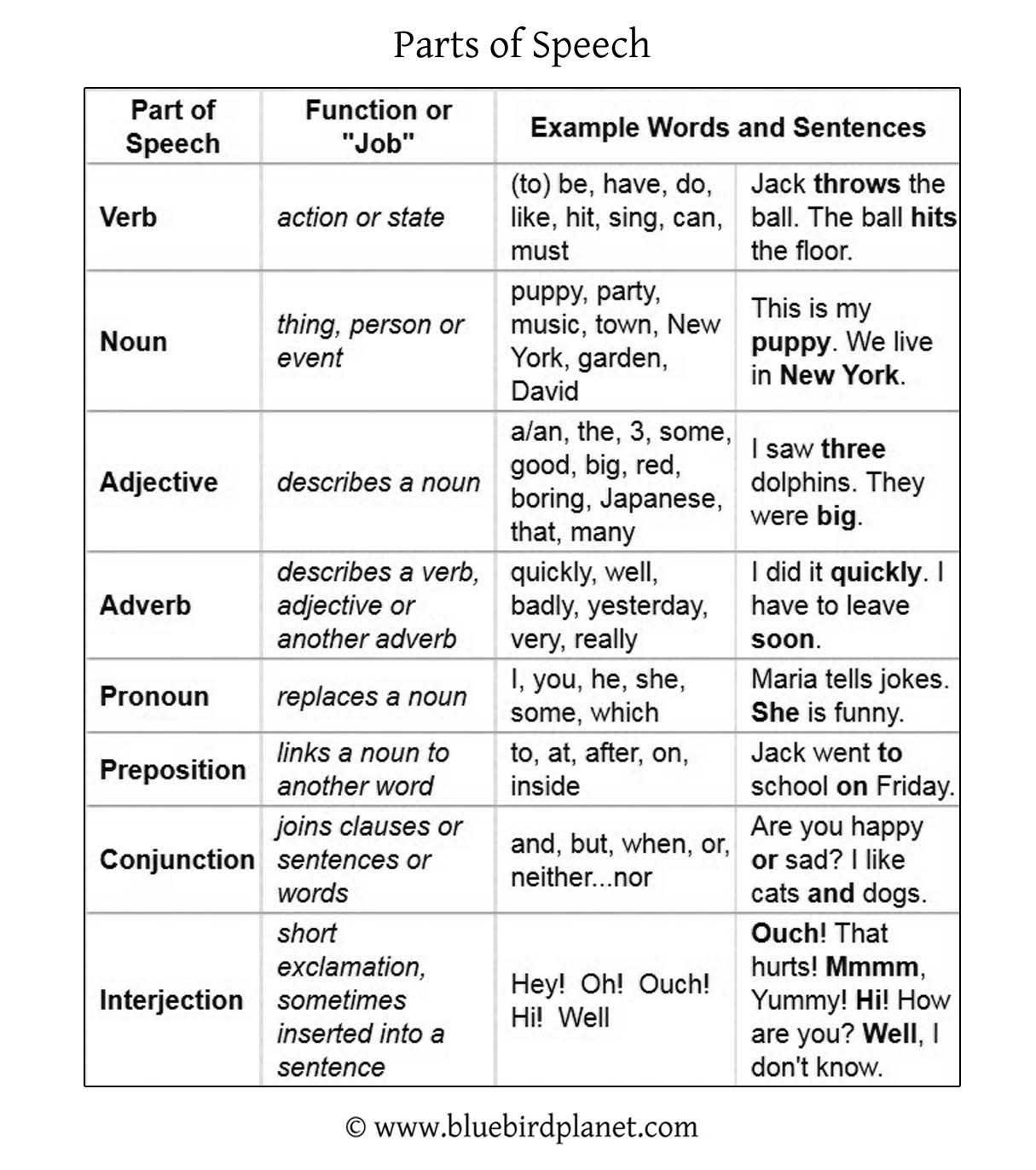 Noun Pronoun Adjective Verb Adverb Examples