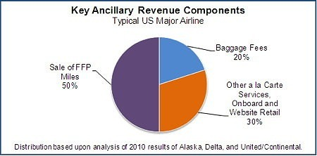 Key Ancillary Revenue Components