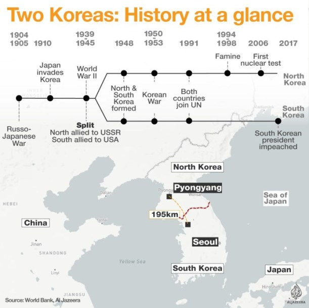 Les deux Corée en un coup d'œil. frises chronologiques