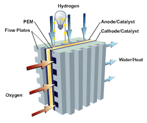 Fuel cell. (Image: Creative Commons)