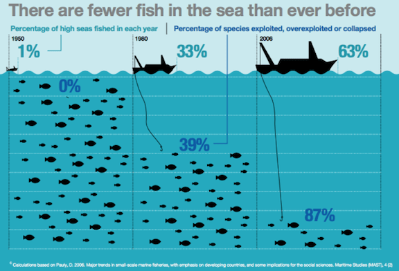 Source: Global Ocean Commission