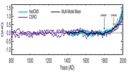 Fig 2. Greenhouse Warming (in degrees C) As Estimated by IPCC Climate Models. (Source: Schurer et al (2013)