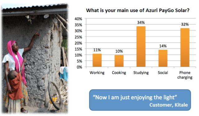 In 2014, Planète d'Entrepreneurs conducted an independent Social Impact Study on Azuri's 2-light PayGo Solar home system in Western Kenya. (Photo via Azuri)