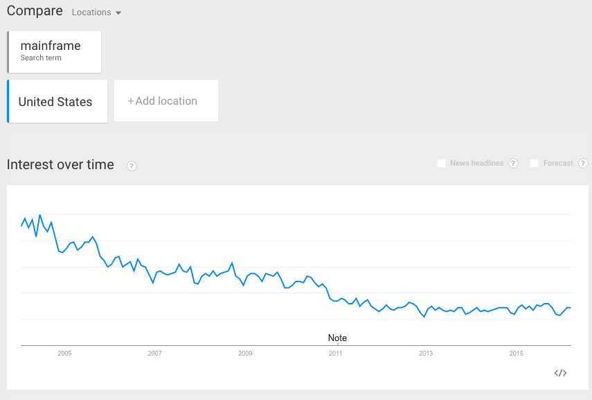 google-trends-for-mainframe