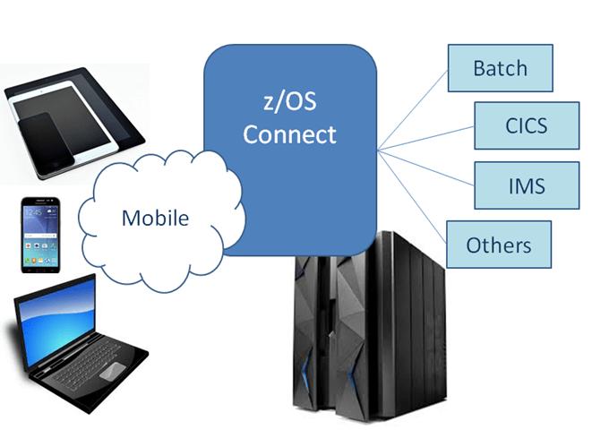 z/OS Connect