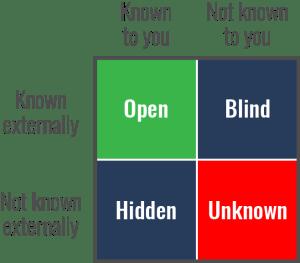 Known - Unknown