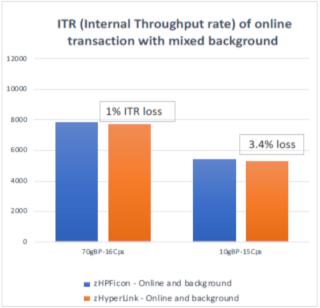 Internal Throughput Rate: online transaction and background work