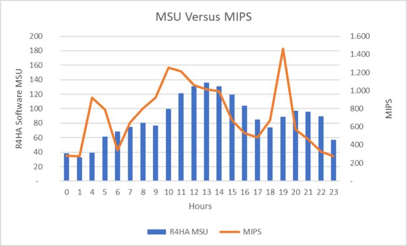 MIPS versus MSUs for billing purposes