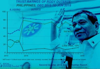 Duterte trust rating drops by 8 pts – SWS