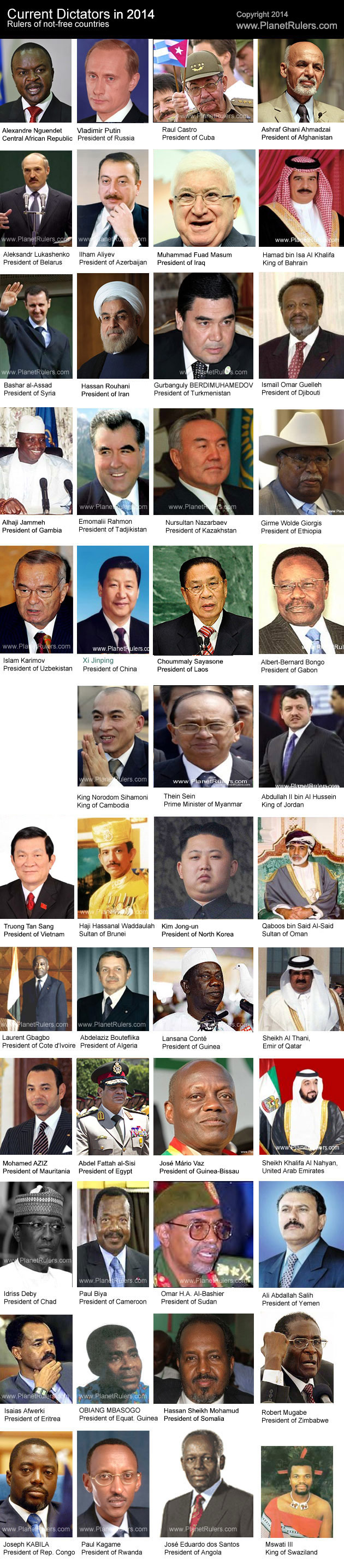 Current World Dictators