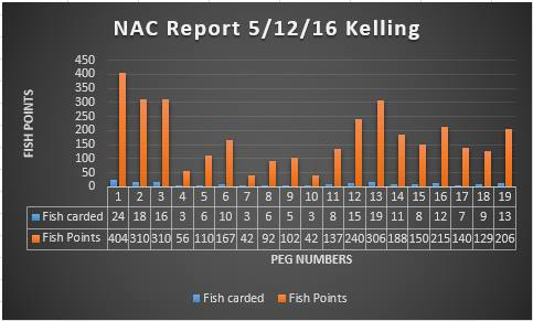 Catch distribution from the Norfolk Angling Club match