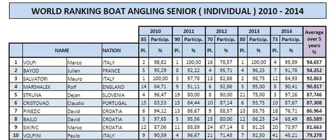 boat top 10