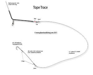 tope rig